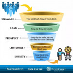 Attract And Retain Customers