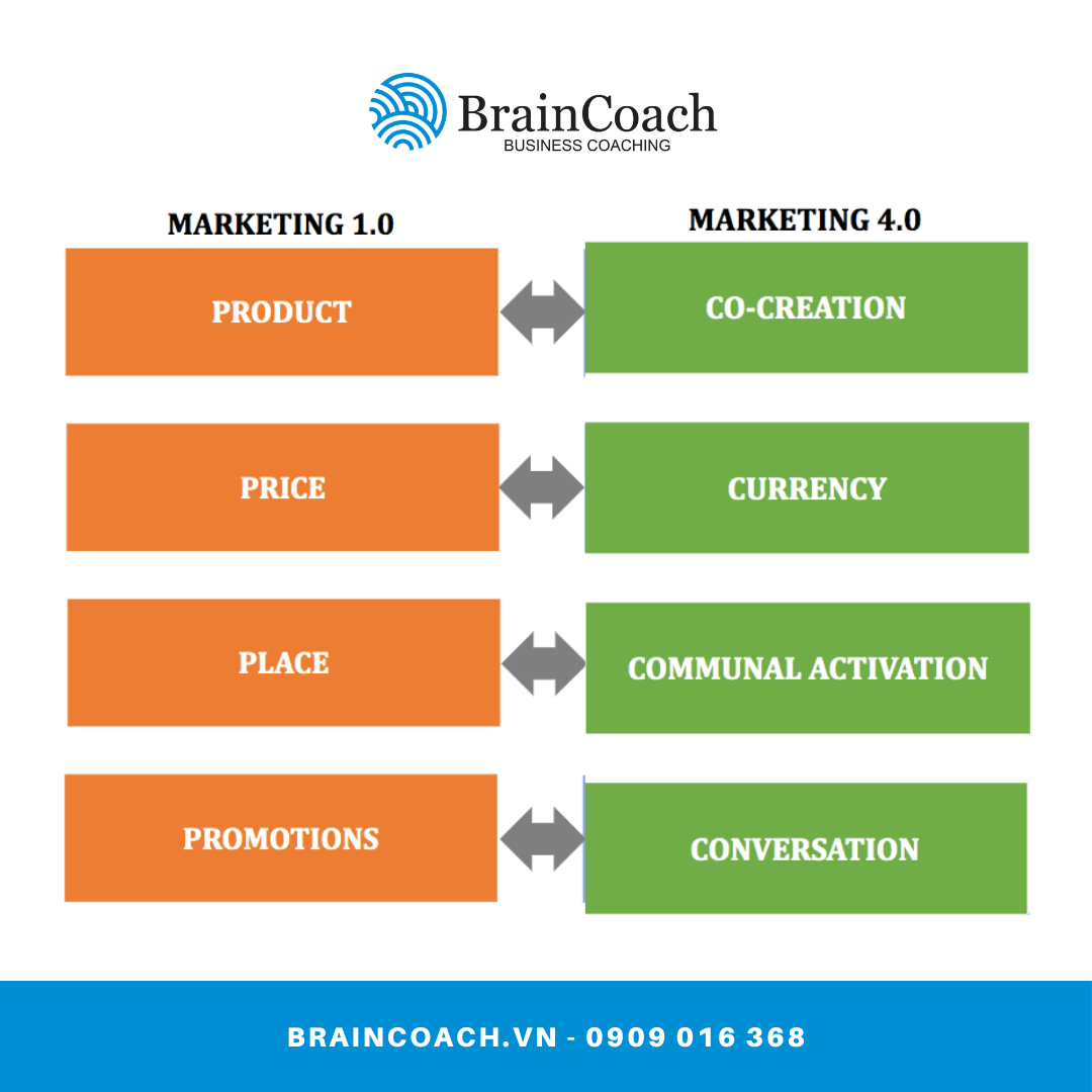 braincoach-marketing-4.0-3